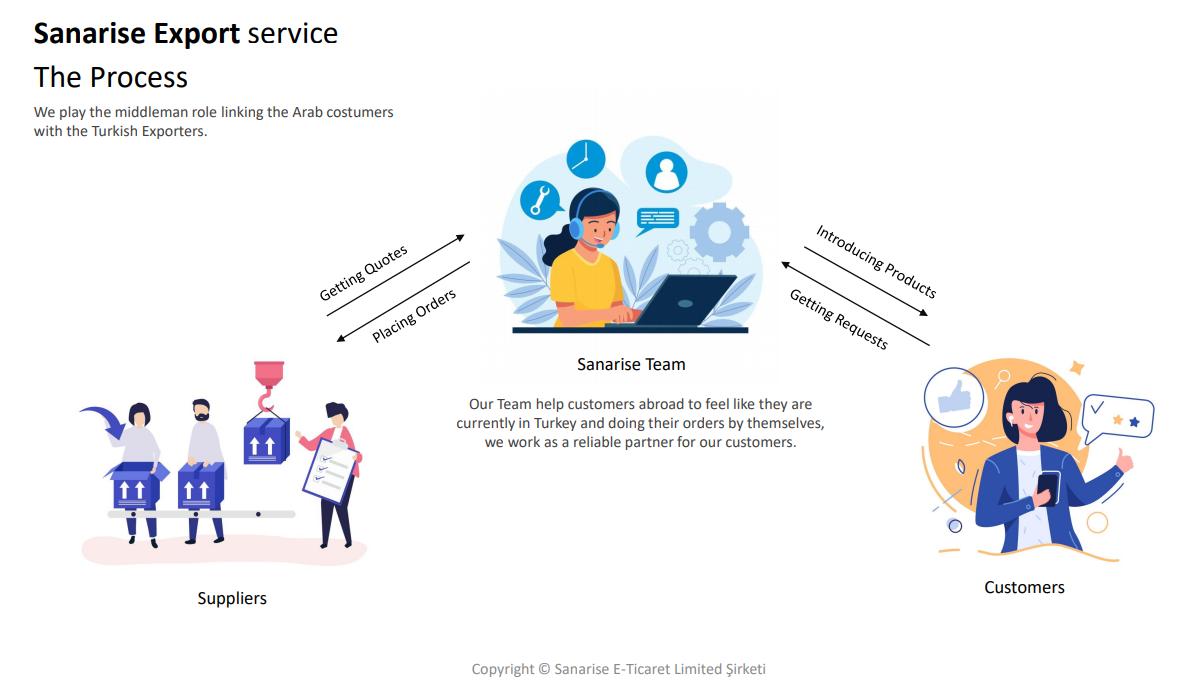 آلية عمل خدمة توريد المنتجات